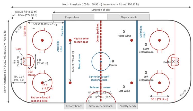 Ice Hockey Dimensions
