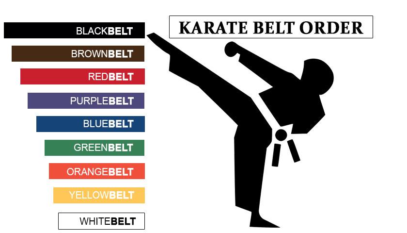 Karate Belt Order
