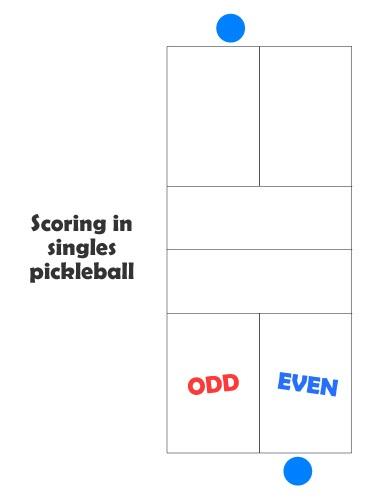 Pickleball scoring system 3