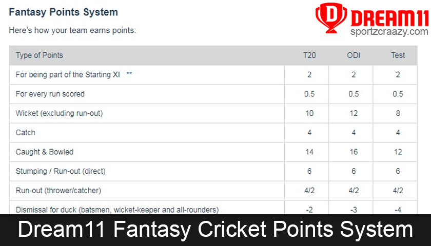 Dream11 Fantasy Cricket Points System
