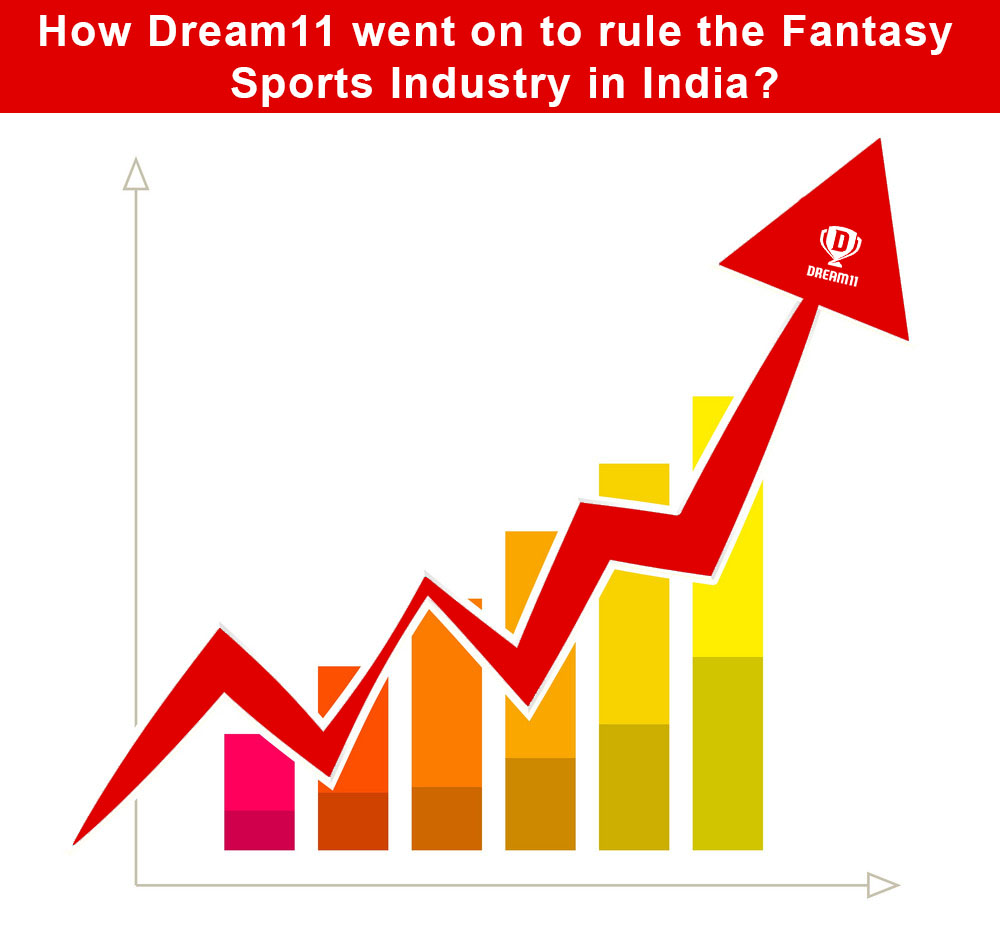 Dream11 went on to rule the Fantasy Sports Industry in India