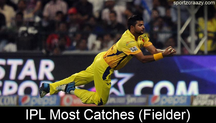 Most Catches (Fielder)