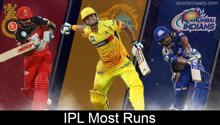 IPL Most Runs