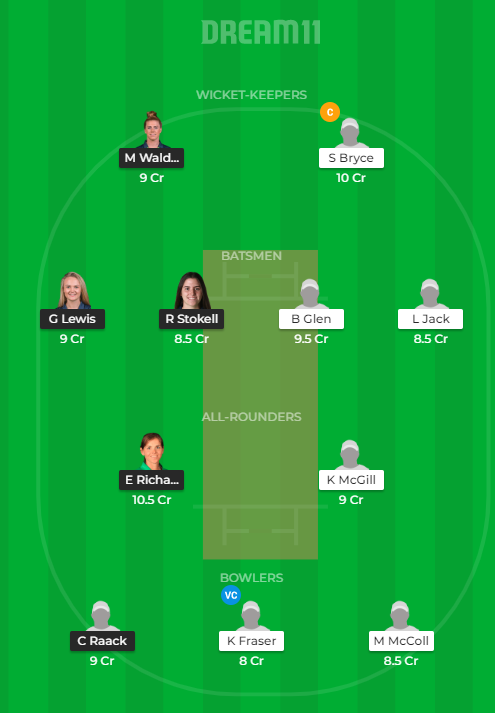 IR-W vs SC-W Dream11 Prediction